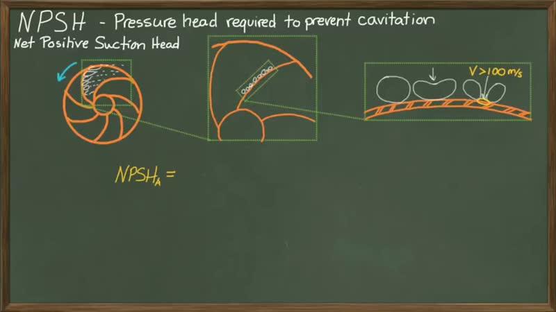 Cavitation _u0026 Net Positive Suction Head Available