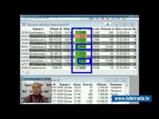 Юлия Корсукова. Украинский и американский фондовые рынки. Технический обзор. 31 марта. Полную версию смотрите на www.teletrade.tv