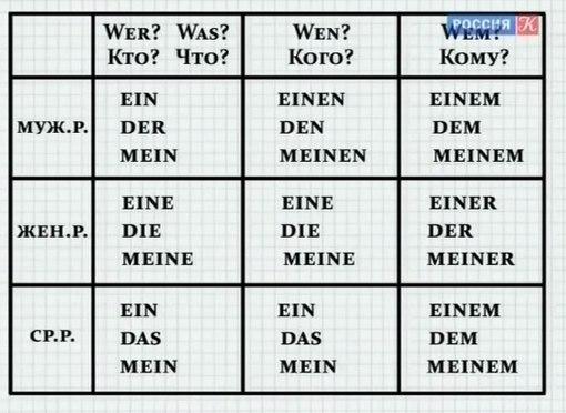 Полиглот. Выучим Немецк..