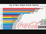 Изменения в топ-15 лучших мировых брендов [NR]