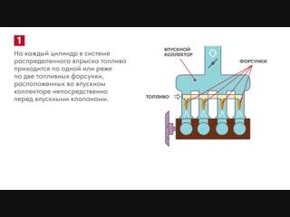 Работа системы распределенного впрыска топлива