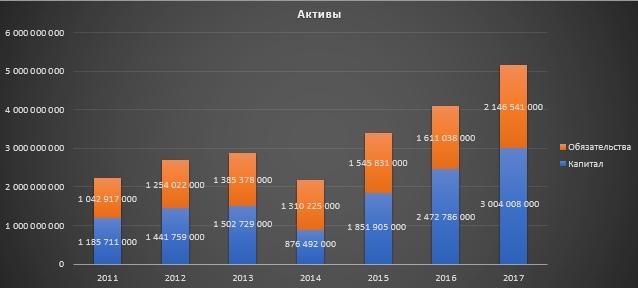 ВСМПО-АВИСМА. Часть 2. Финансовые результаты.