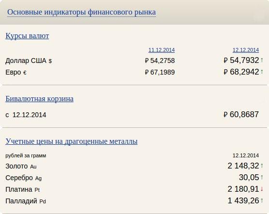 СВОДКА ОСНОВНЫХ ИНДИКАТОРОВ ФИНАНСОВОГО РЫНКА НА 12.12.2014- КУРСЫ В