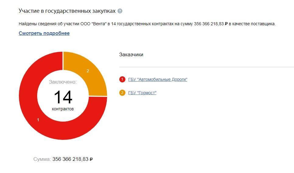 Без страха и стеснения: вице-мэр Москвы Бирюков отдает многомиллионные контракты родным