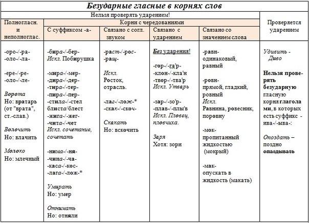 правописание корней.doc