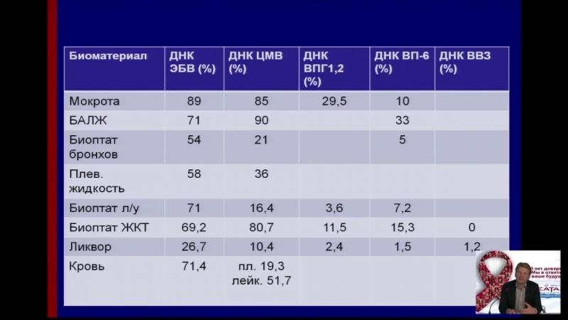 В.И.Шахгильдян. Вопросы диагностики и лечения вторичных заболеваний у больных ВИЧ-инфекцией.2014