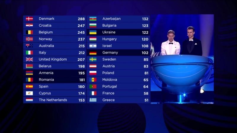 Евровидение 2017 Финал. Шоу для жюри