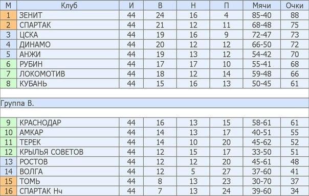 Итоговая таблица ч м по футболу