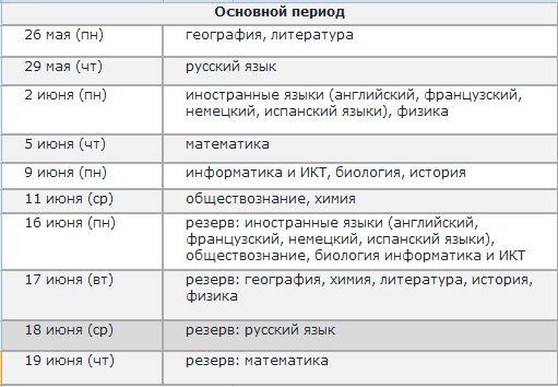 21 июня пересдача егэ по математике 2012 ответы