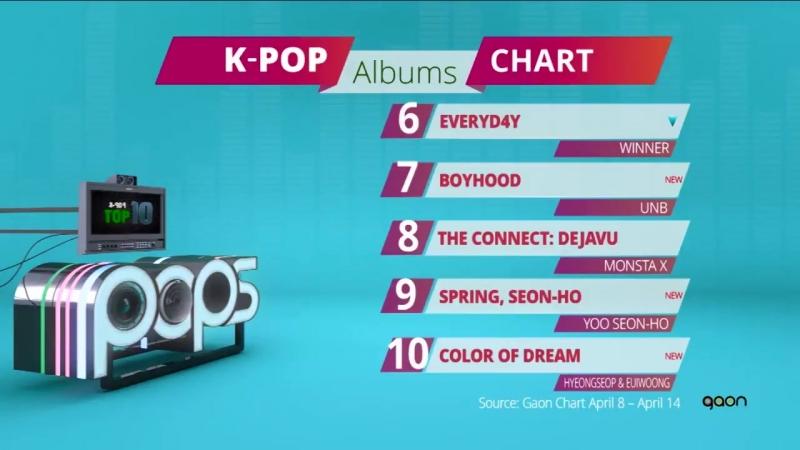 [180423] UNB Boyhood is no 7 in TOP10 Kpop Albums Chart for last week! @ Arirang World