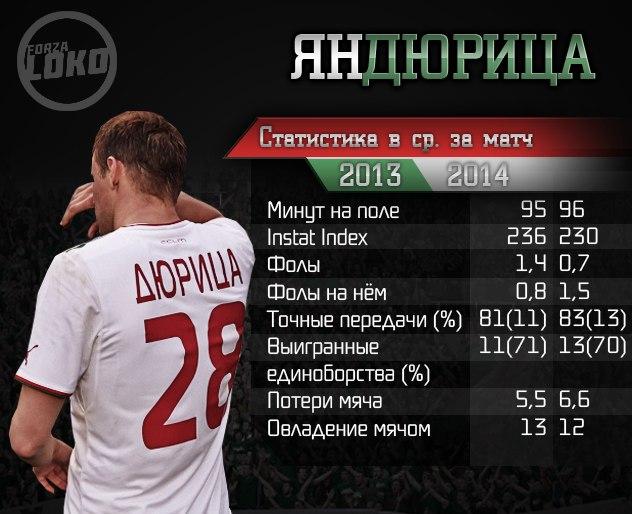 Ян Дюрица статистика сезона 2013-14