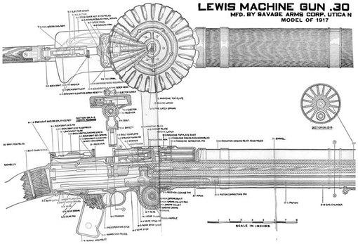 из производителей пулемета