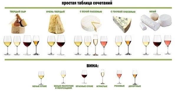 Сыр и вино – что с чем сочетается. Сохраните у себя на стене, чтобы не забыть!