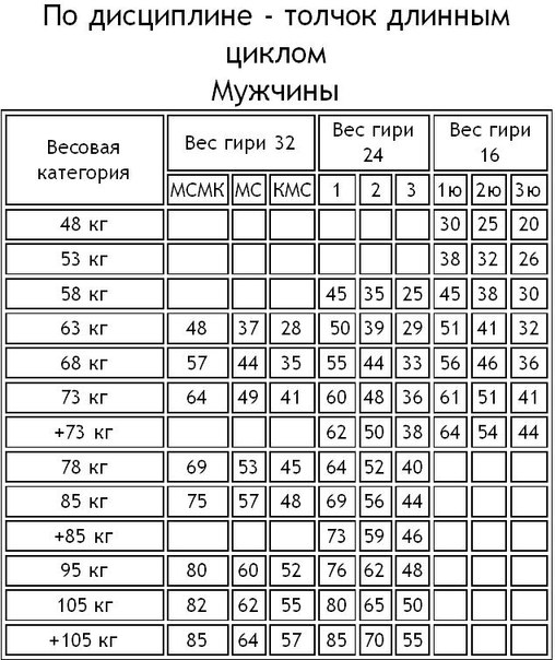 всей России нормативы по гирьевому спорту другой город как