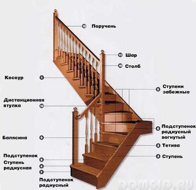 Винтовая лестница в частном доме своими руками, проектирование и самостоятельный монтаж