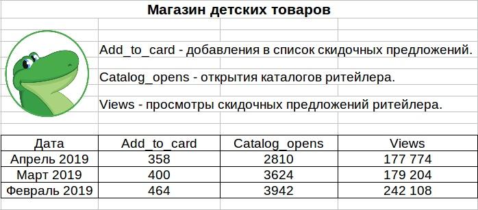 статистика магазина в Едадил