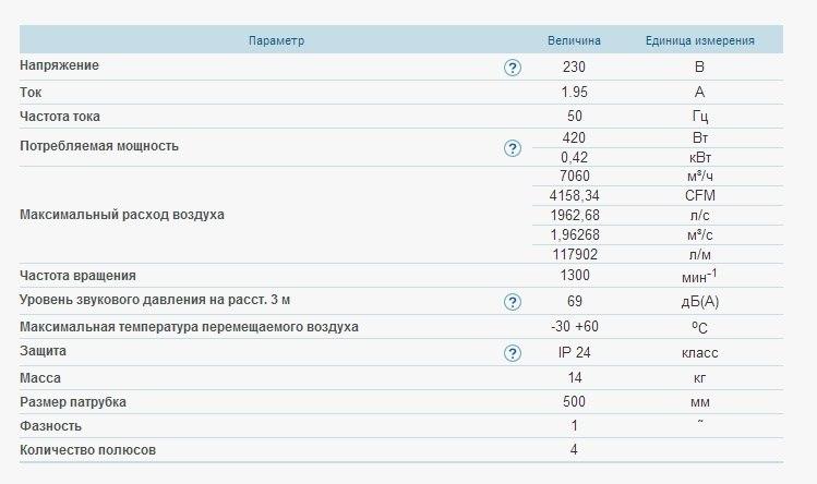 Осевой вентилятор ВЕНТС ОВ 4е 500