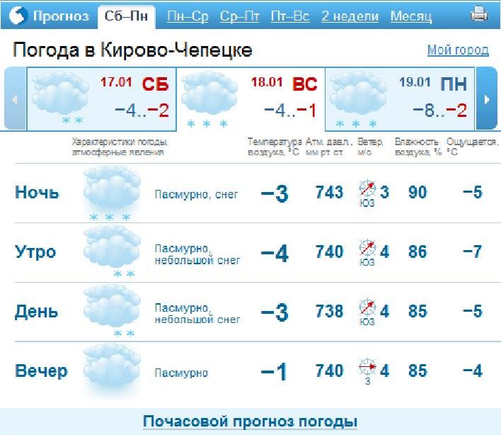 Прогноз погоды в Набережных Челнах на 1 дней