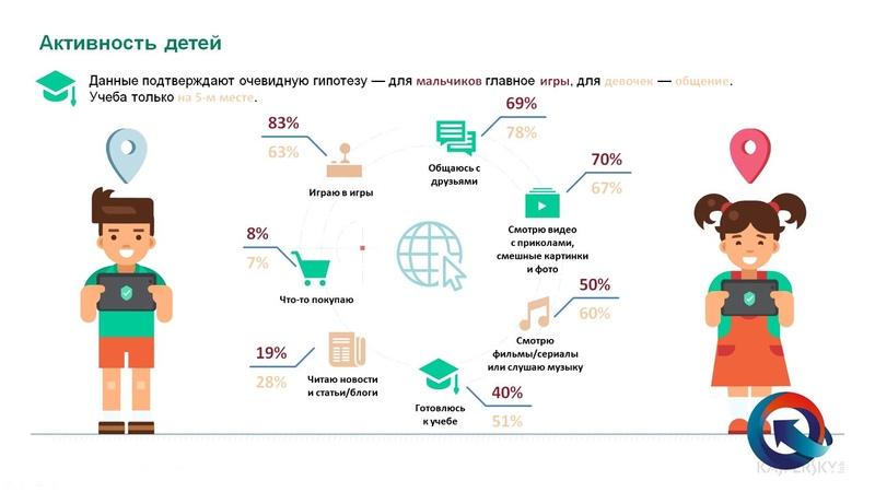 ч.2 Лекция «Безопасность детей и подростков в сети Интернет»