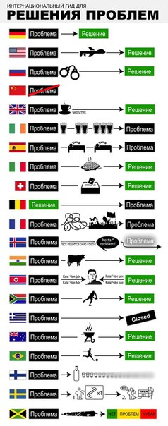 Гид по решению проблем в разных странах