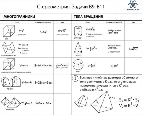 Стереометрия. Задачи B9,B11