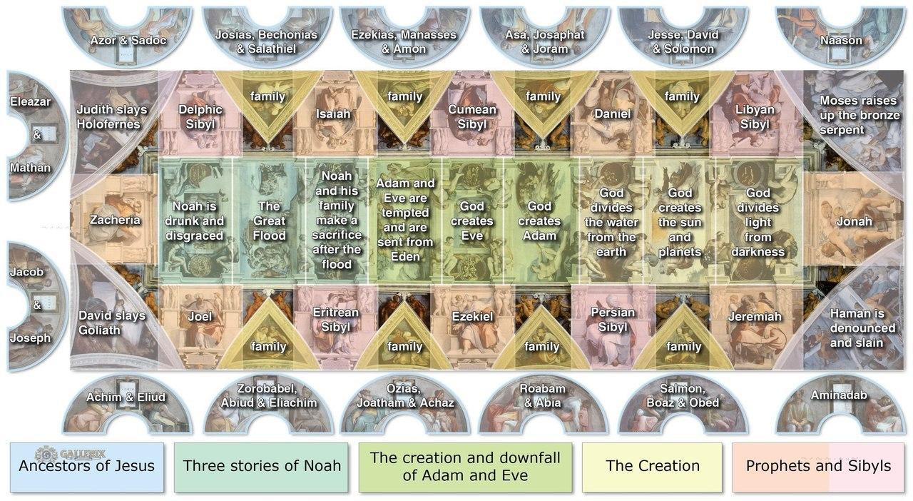 Схема потолочной фрески Сикстинской капеллы