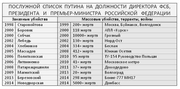 Никакой Хасавюрт, никакой Брестский мир Путина не устроит - Цензор.НЕТ 7152