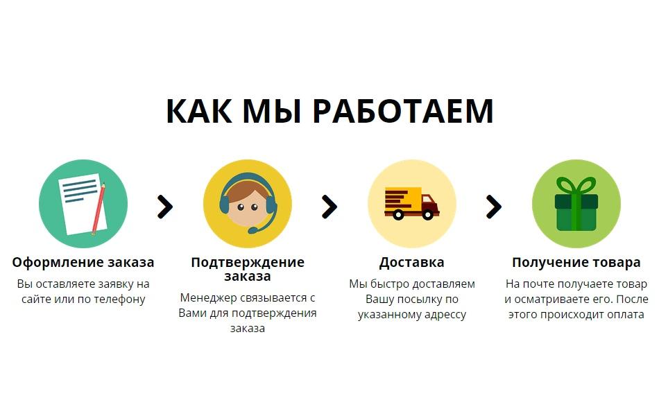 Картинки по запросу условия заказа интернет магазин