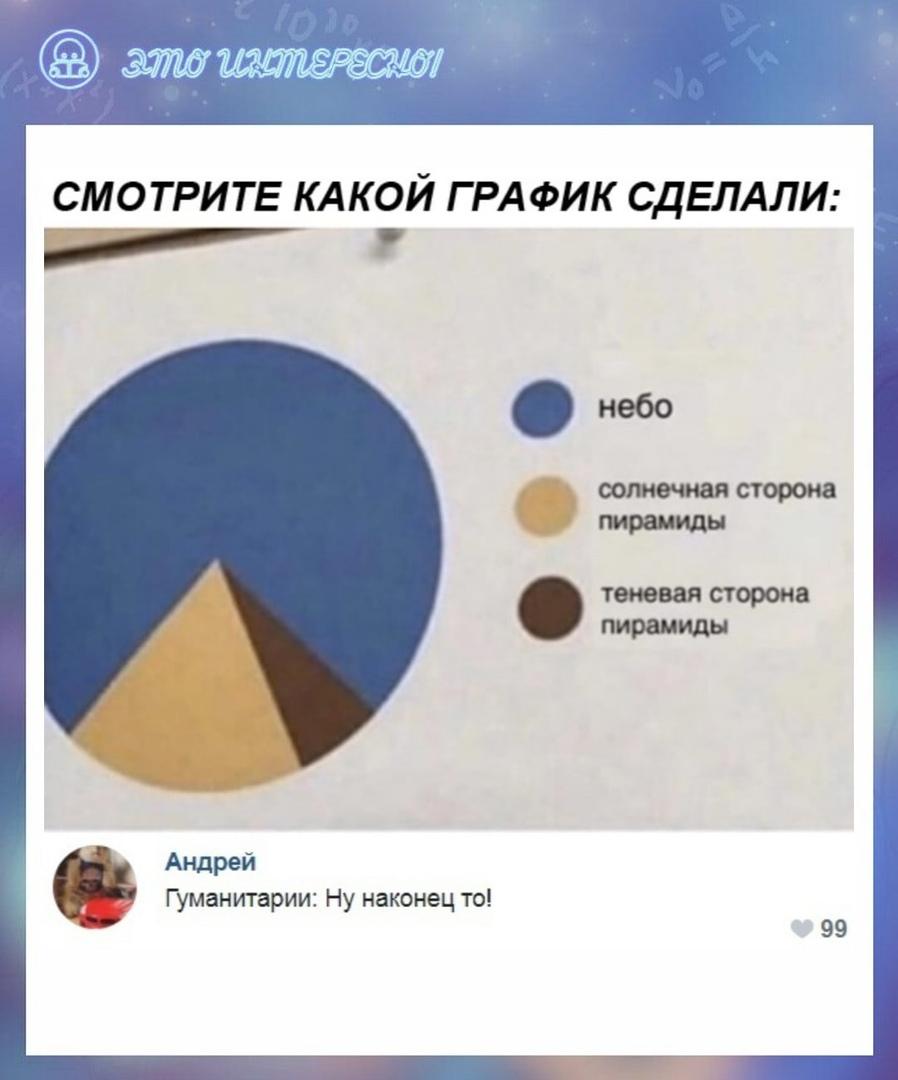 Гуманитарий и не понял,что это диаграмма,а не график))