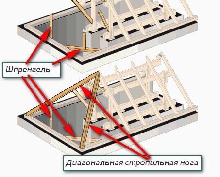 Что значит шпренгельная конструкция крыши?