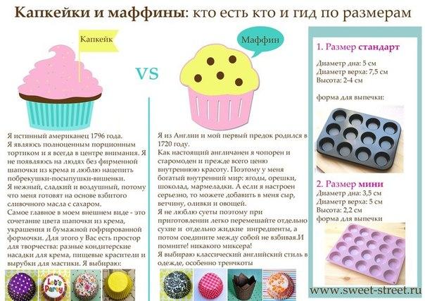 Капкейк рецепт пошагово