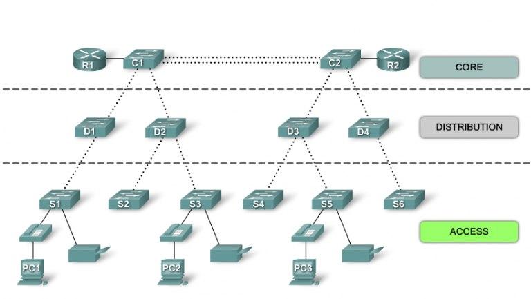 Пара слов об устройстве сети