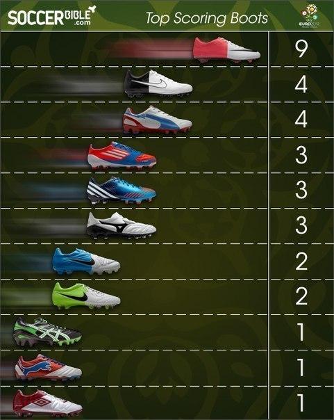Показаны картинки по запросу Бутсы Nike Mercurial Vapor 10.