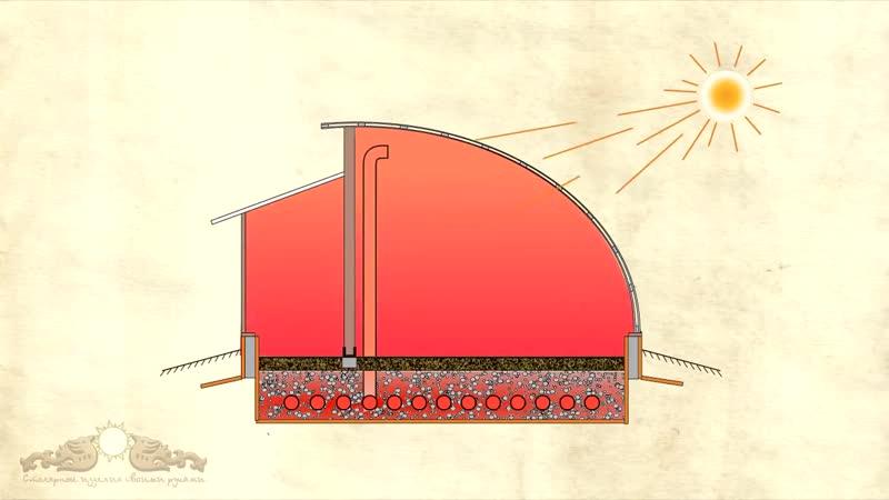 Солнечный вегетарий. Система замкнутой циркуляции воздуха. Часть. 1. Воздухозабо