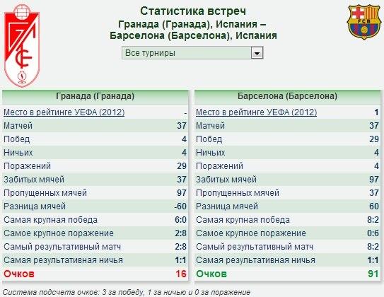 Статистика барселона