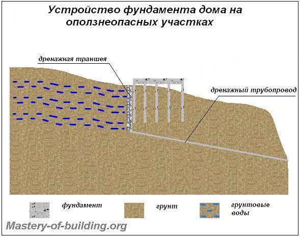 Виды и устройство фундаментов домов для проблемных участков и грунтов