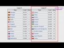 Sportivny Novosti Sporta Futbol Liga Natsiy UEFA Ukraina i Rossia popali v odin divizion Sostavy lig i Kalendar