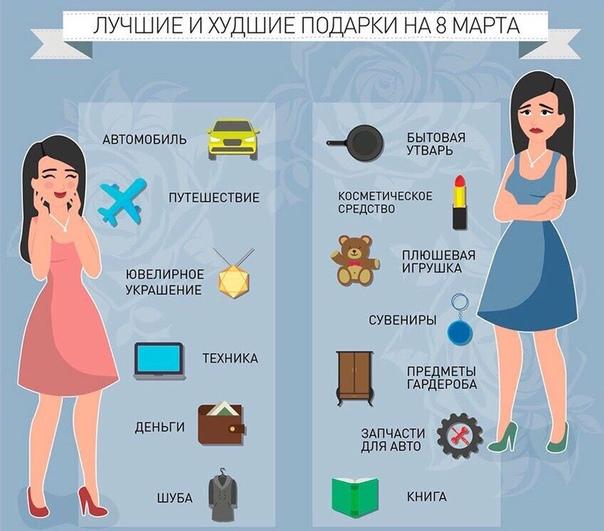 По данным финансового агрегатора «Юником24» российские мужчины влезут в долги, чтобы поздравить своих женщин с 8 марта.
