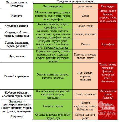 Таблица севооборота