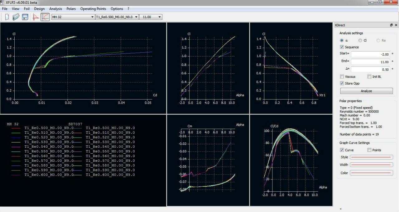 Aerofoil Design Xflr5