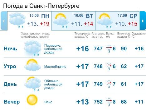 погода в пензе на завтра подробно гисметео орджоникидзе, Новостройки квартиры