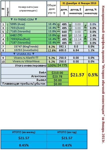 Недельный отчет. Консервативный портфель 31 декабря - 6 Января 2012.  Прибыль за неделю 0.5% или 21.6$  Первая неделя в...