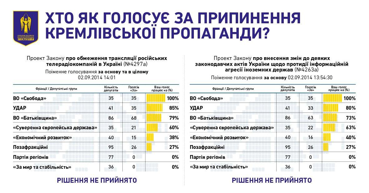 кремлівська пропоганда