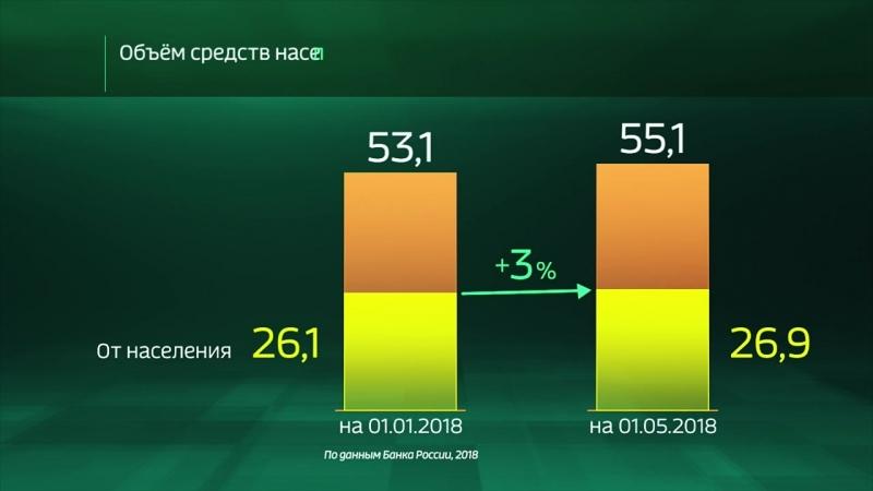 Россия в цифрах. Сколько денег населения хранится в банках