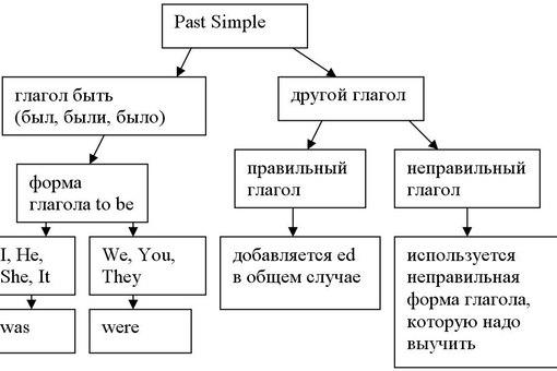 Past Simple: схемы на любой