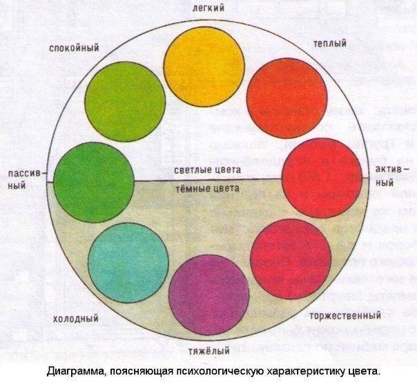 Теория и практика метода излагаются также