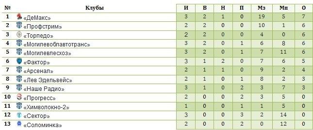 Турнирная таблица. 12.06.2014