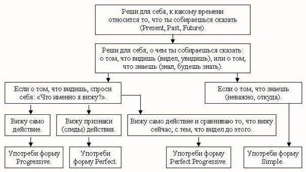 Как говорить на английском