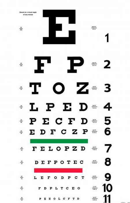 Оптометристы используют диаграмму Снеллена для проведения теста на глаз.