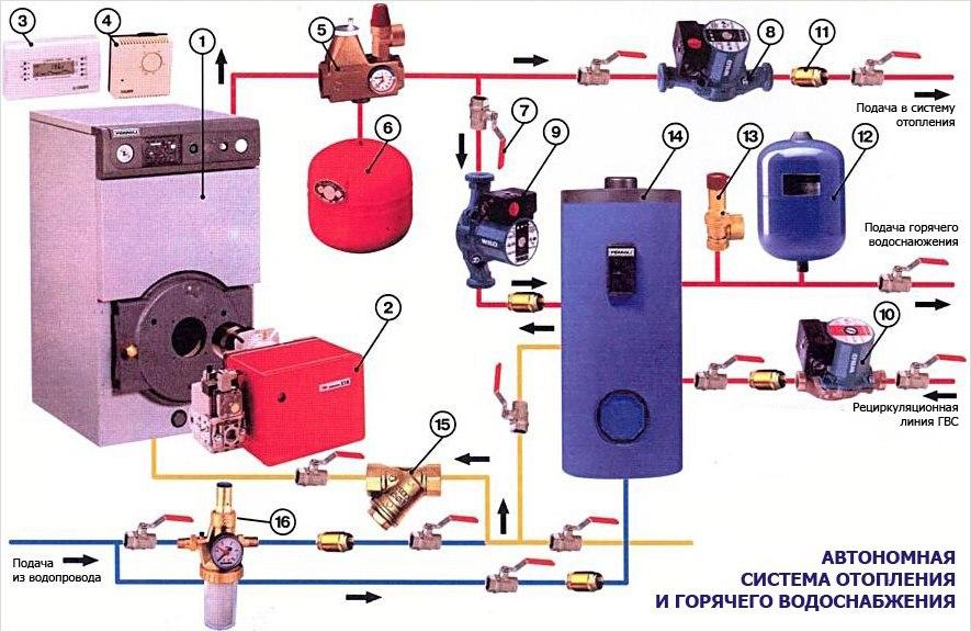 Схема системы автономного